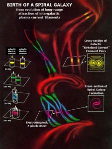 birkeland currents z pinches formation spiral galaxy galaxies plasma