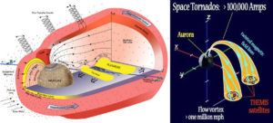 birkeland filaments mercury currents kristian