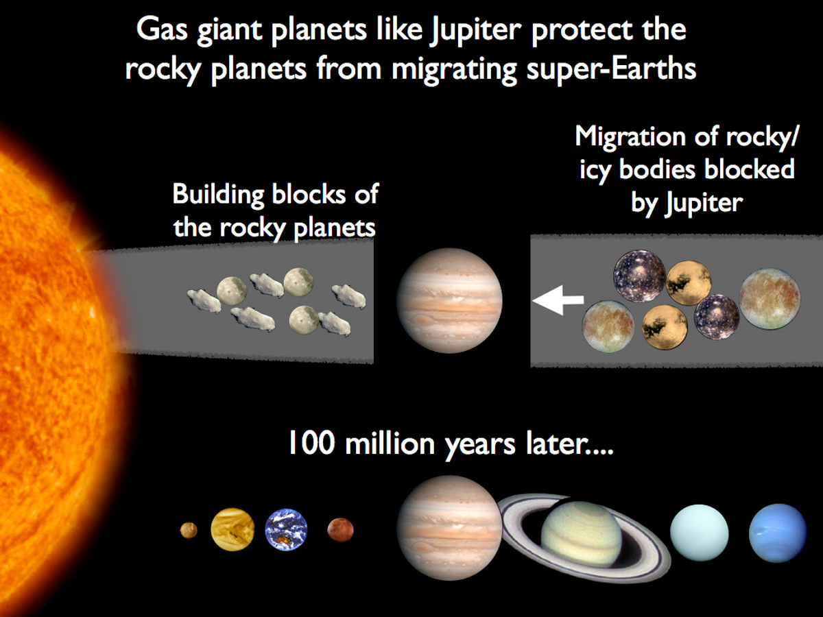 Migrating Planets Immanuel Velikovsky Si No Grand Tack