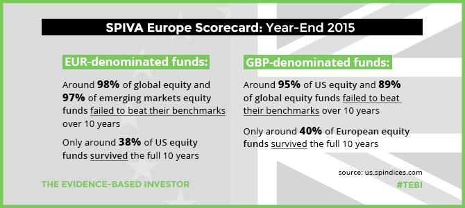 SPIVA Inforgraphic Europe