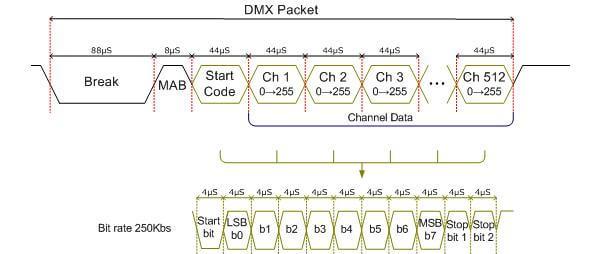 DMX512 protocol 研究 (不斷更新)