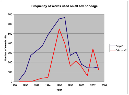 The frequencies of the word rope and domme on certain usenet groups