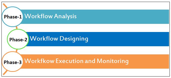 Workflow Testing Strategy