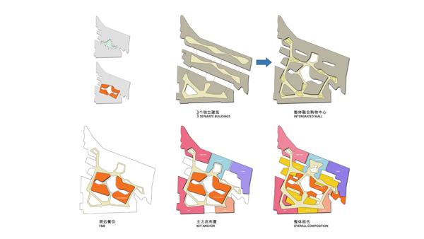 10 design, zhuhai, china, summer group, Summer International Retail and Center and Mixed Use Development, mixed use, retail, LED, mall, Affleck, urban super wall