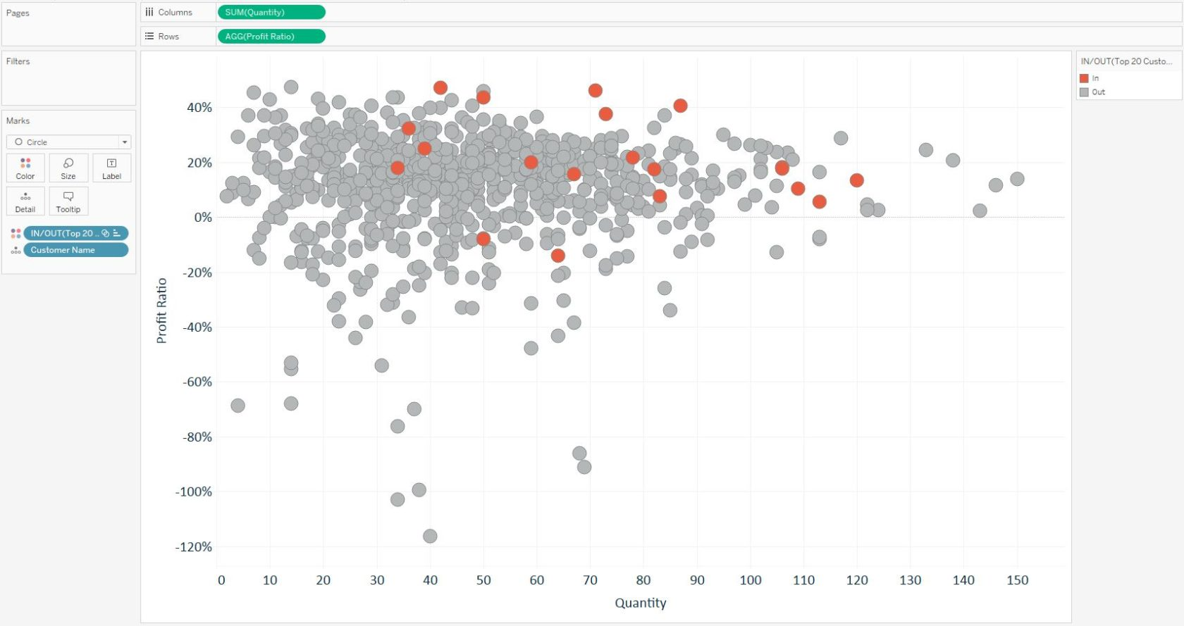 Tableau Fundamentals An Introduction To Sets