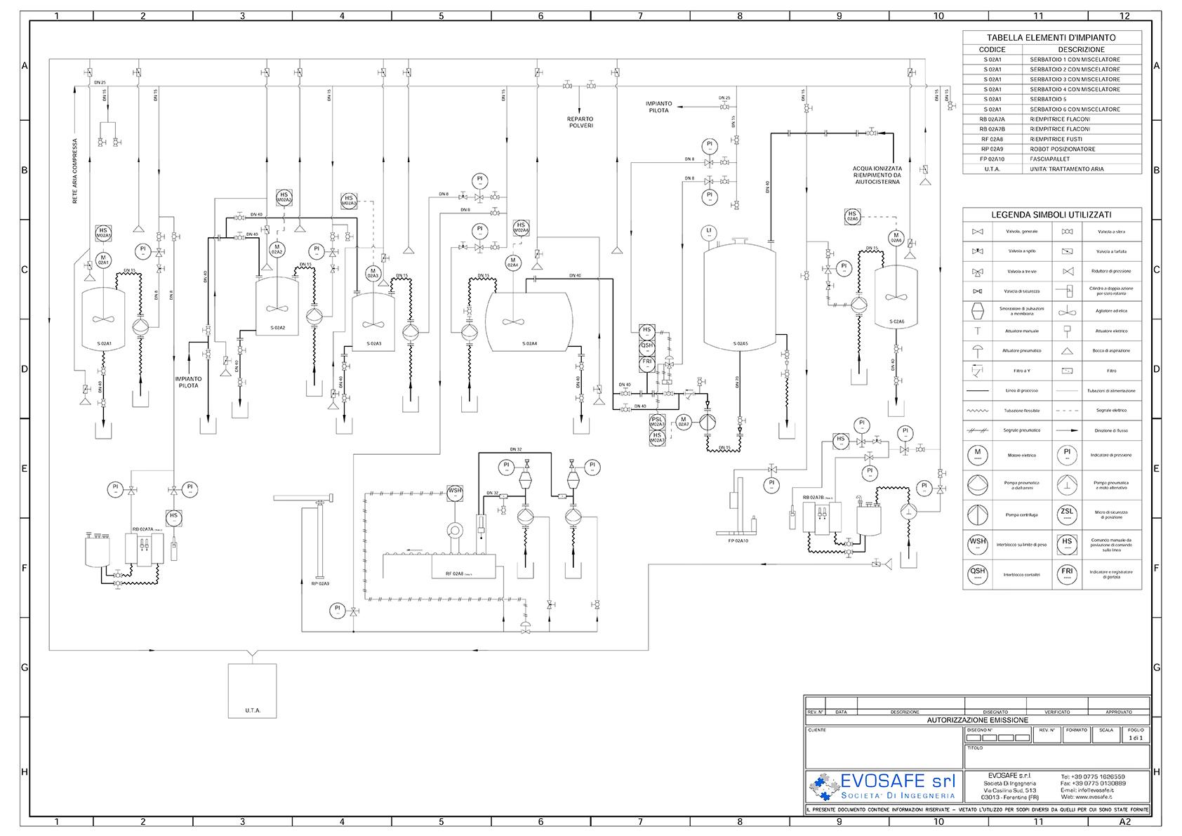 Elaborazioni P Amp Id
