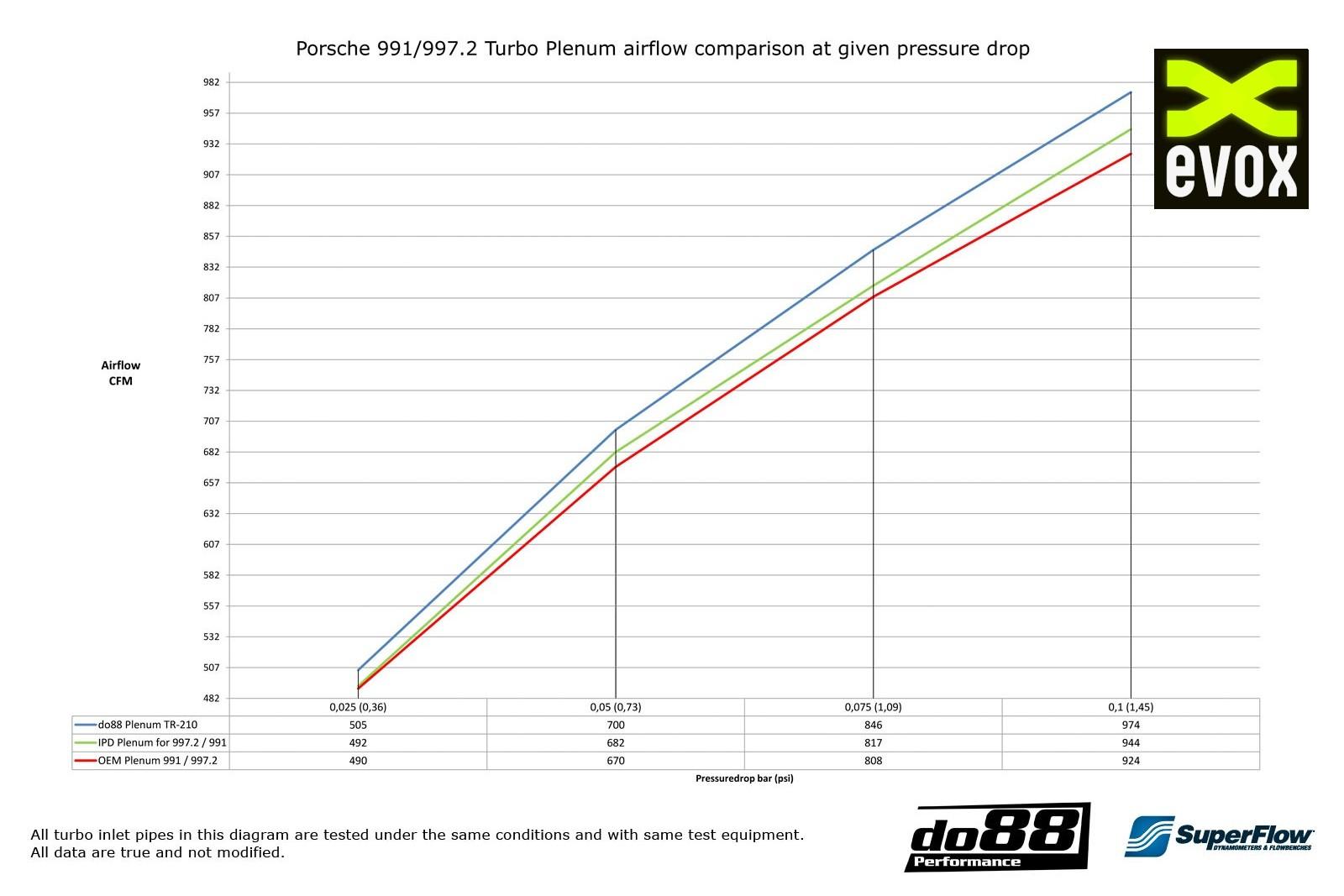 Chambre D Admission Performance Porsche 991 Turbo