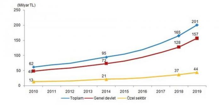 Sağlık harcamaları, 2010-2019