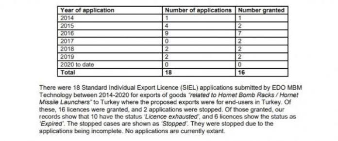 Gibbons'a Uluslararası Ticaret Departmanı'ndan 19 Ağustos 2020'de verilen yanıt