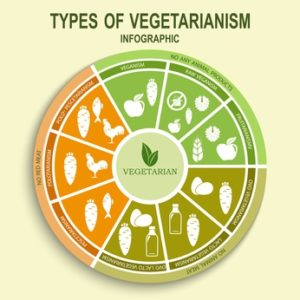 Pescetarian Diet - Word of the day - EVS Translations