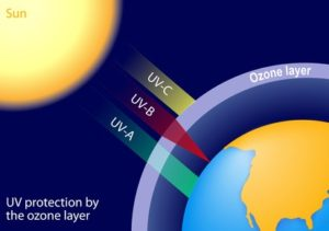 Ozone – Word of the day - EVS Translations