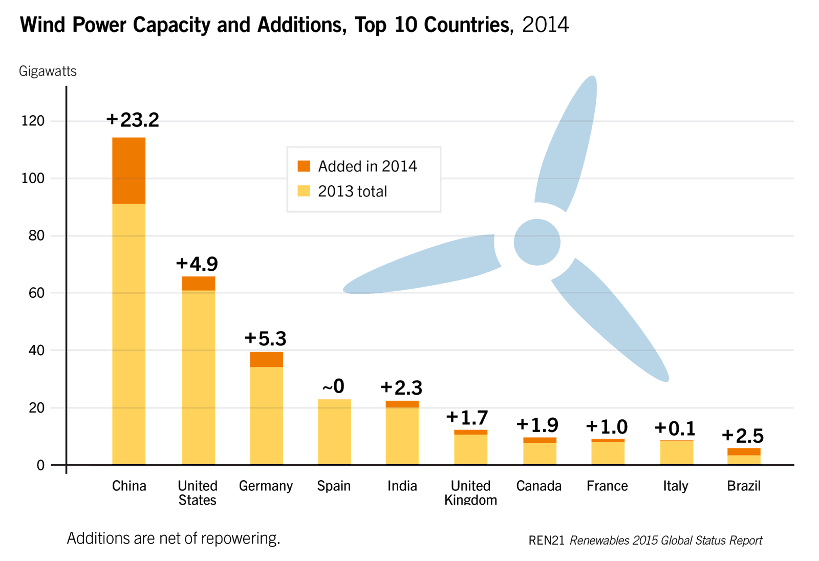 The Technology Market And Economic Aspects Of Wind Energy