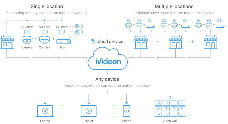 Video surveillance tech provider Ivideon secures $8 million to