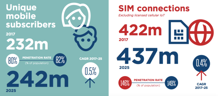 4G growing fast, 5G to follow in Russia and neighboring countries, says GSMA report