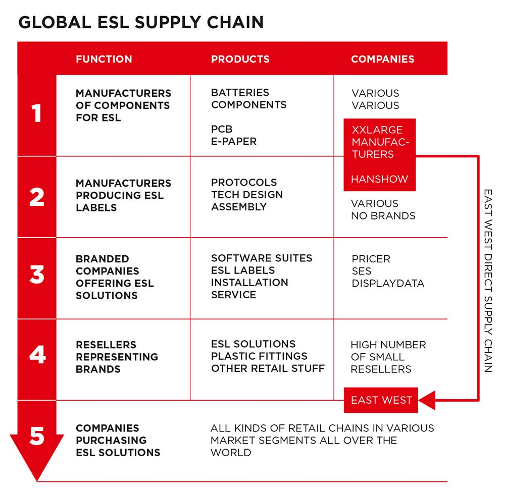 The most effective supply chain for electronic shelf labels