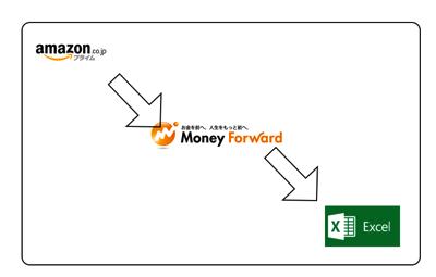 Amazon Moneyforward