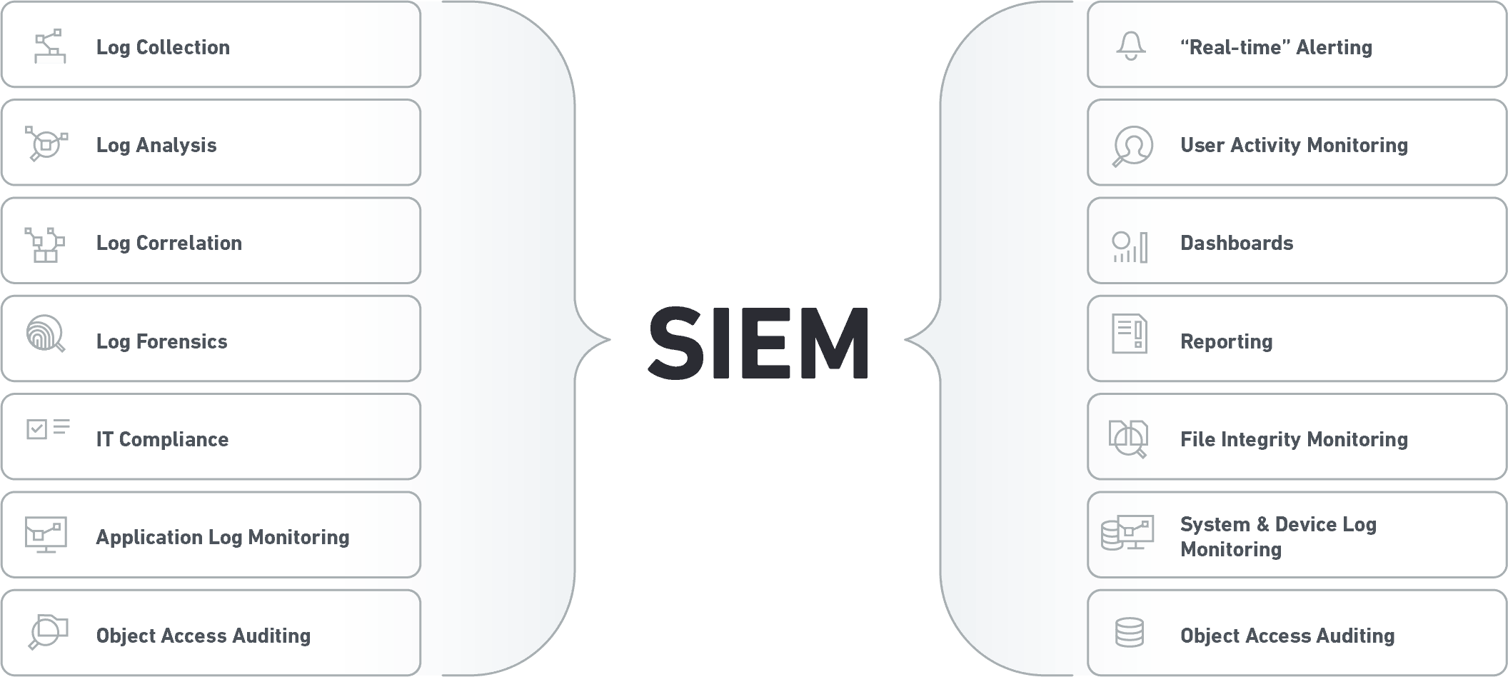 Siem Architecture Technology Process And Data