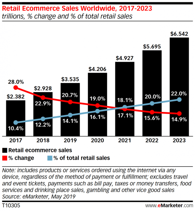 Ecommerce sales continue to grow