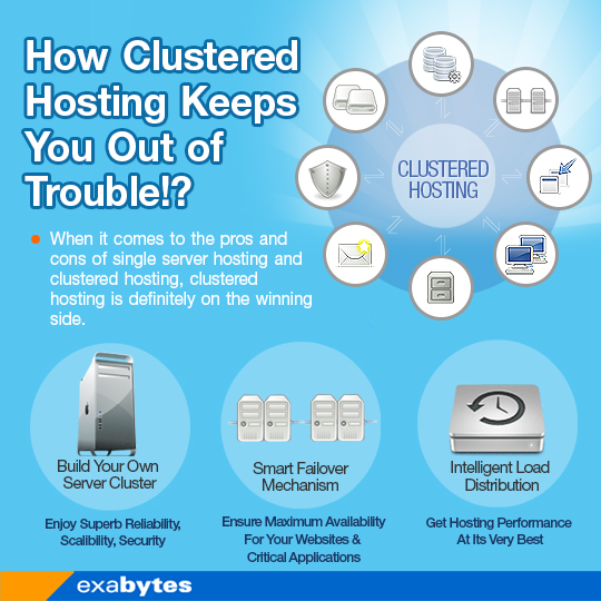how clustered hosting keeps you out of trouble - infographic