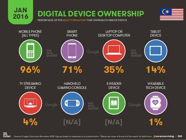 Digital Device Ownership 2016 Malaysia