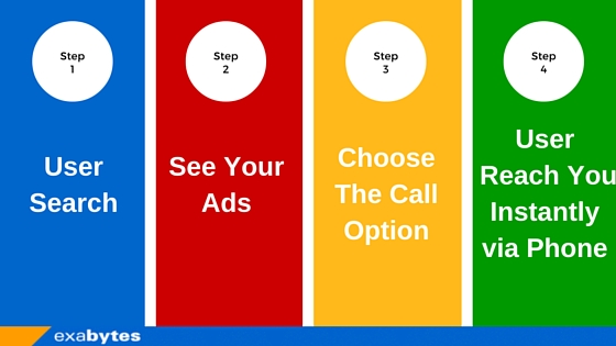 How Google AdWords Call Campaign Works