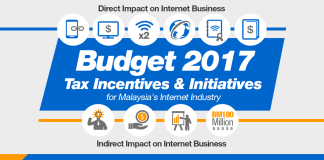 Budget 2017 Tax Incentives & Initiatives for Malaysia's Internet Industry