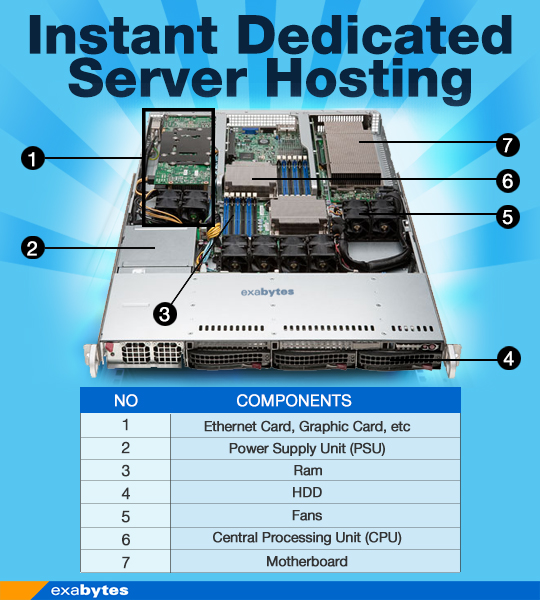 instant dedicated server hosting
