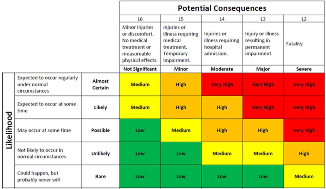 Risk Matrix Risk matrix, Business risk, Risk analysis