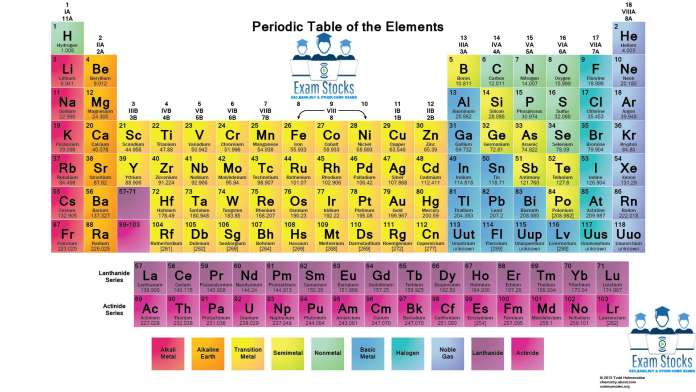 Complete Notes On Periodic Table For SSC & RAILWAY