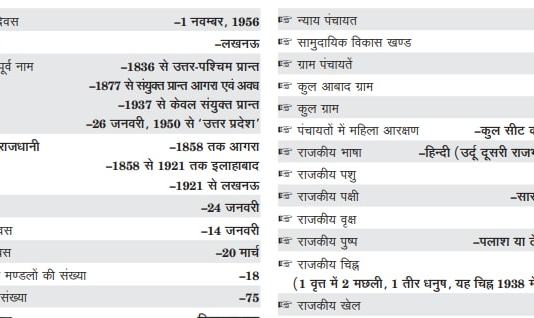 Download Uttar Pradesh General Knowledge 2019 Pdf
