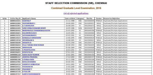 List Of Rejected Candidate(15302) In SSC CGL 2016 [PDF]-Download Now-Exam Tyaari