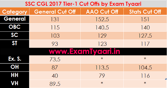 SSC CGL 2017 Tier-1 Cut-Off Analysis  - Exam Tyaari