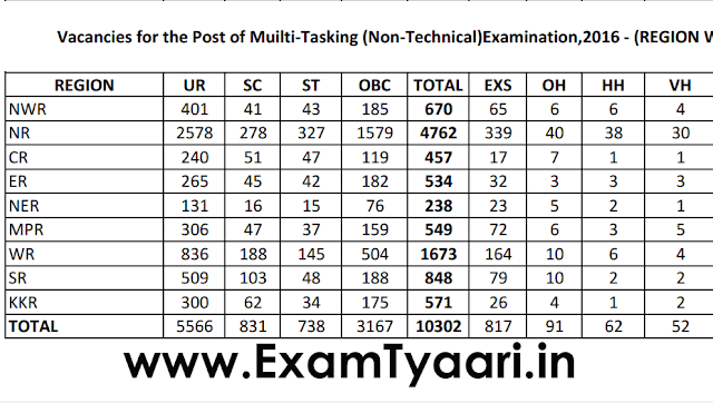 SSC MTS 2016  - Official PDF Download - Exam Tyaari