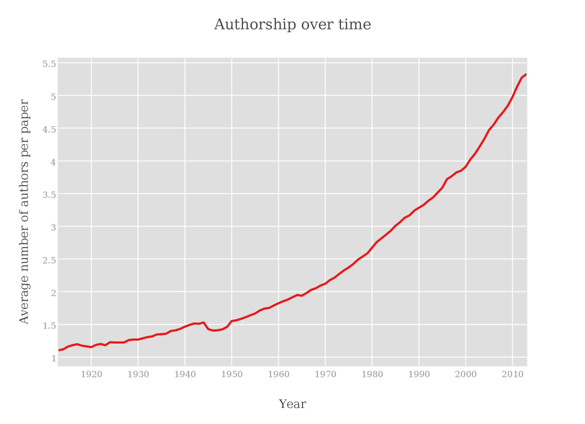 Co-authorship has increased over time.