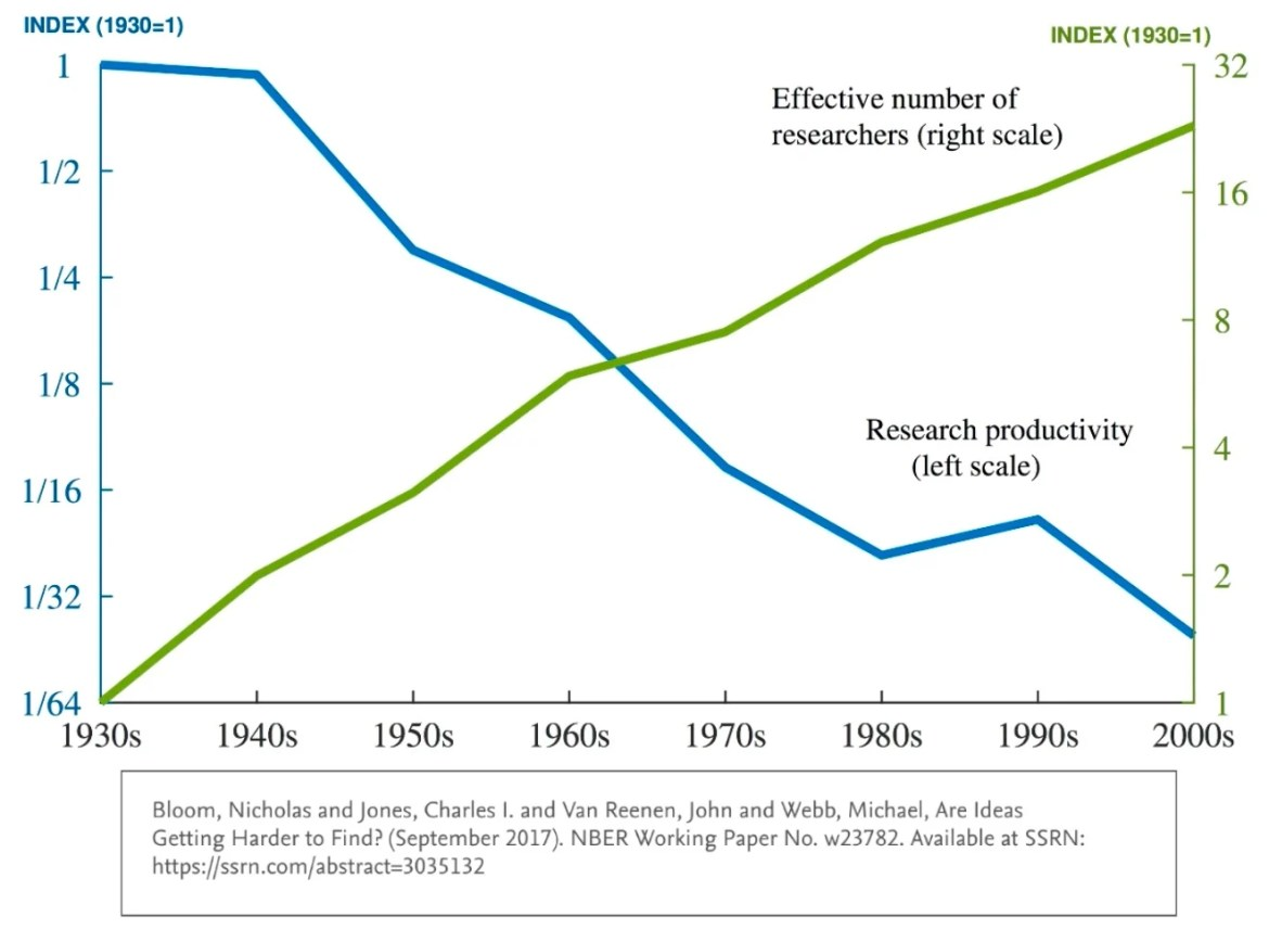 innovation management problem: research productivity down
