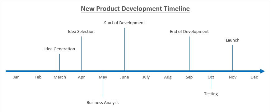 milestone graph