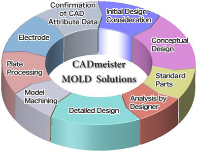 CADmeister MOLD Solutions