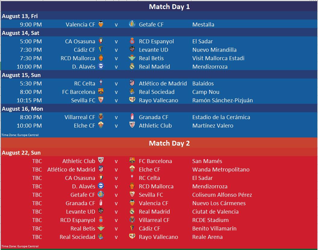 La Liga Table in Excel with Predictions
