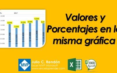Valores y Porcentajes en la misma gráfica | Excel Aprende