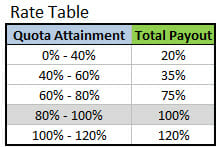 Tiered Rate Structure Table - Basic