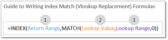 Guide to Writing Index Match (Vlookup Replacement) Formulas