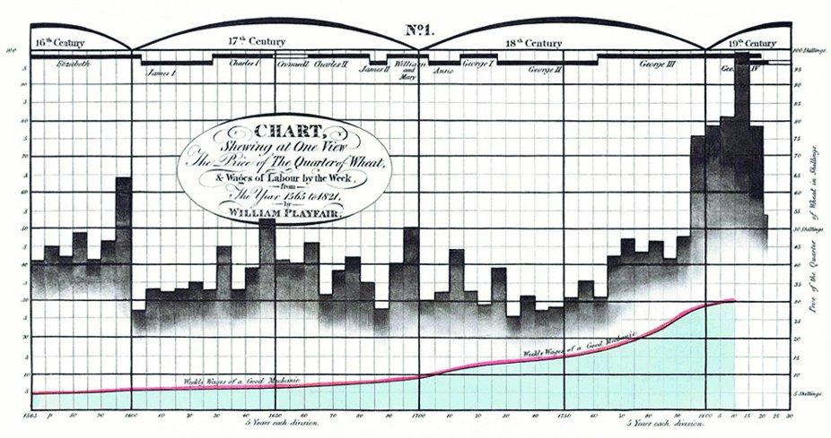 William Playfair Wheat Prices