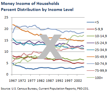 Monney Income - wrong chart