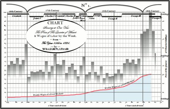 William Playfair wheat prices Excel version