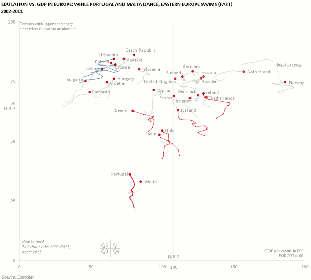 Education vs. GDP in Europe