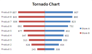 How To Use Clustered Bar to Create Tornado Chart  Excel