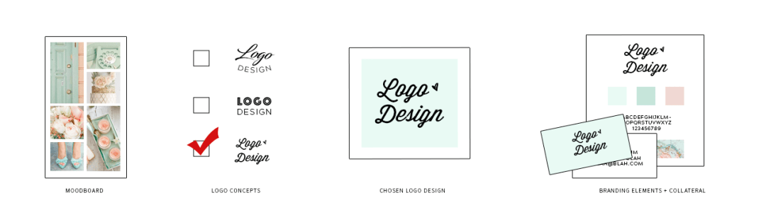 LOGOprocess1 - Brand Design Services