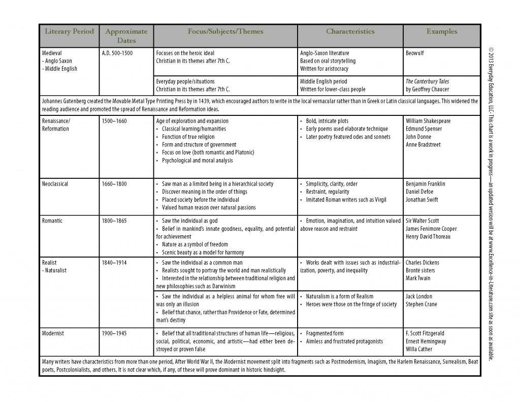 Literary Periods Chart