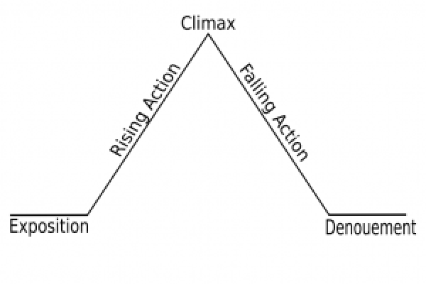 Diagram of narrative structure by Gustav Freytag.