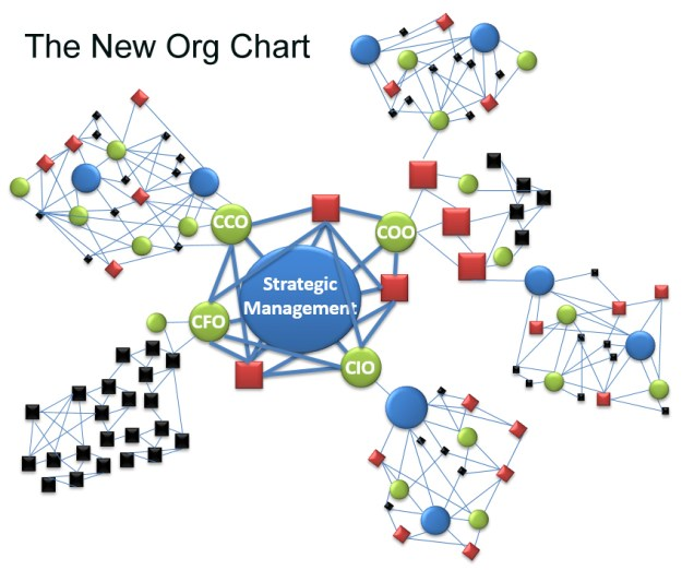 networked org chart